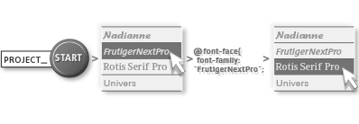 Web fonts services